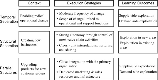 Balanced Structures Designing Organizations For Profitable Growth Sciencedirect