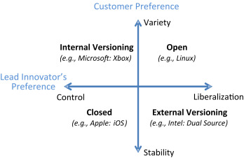 The Dynamics of Open Strategy: From Adoption to Reversion - ScienceDirect