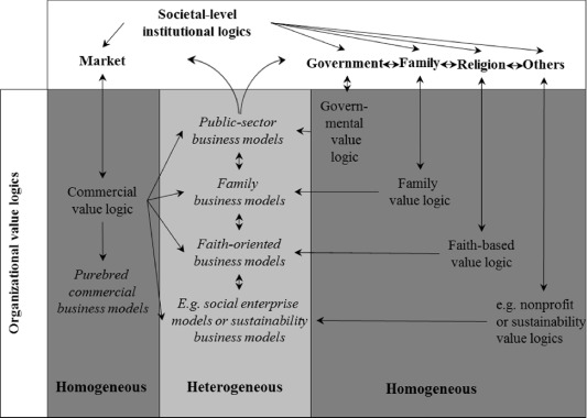 Beyond The Purely Commercial Business Model Organizational Value Logics And The Heterogeneity Of Sustainability Business Models Sciencedirect