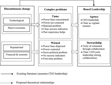 Leading through discontinuous change: A typology of problems