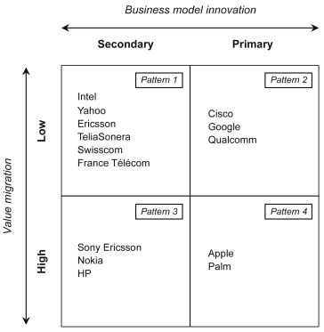Strategies for business model innovation: How firms reel in