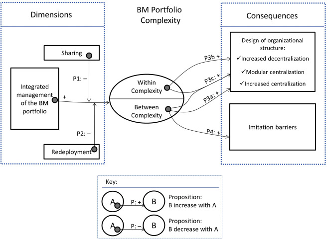 Managing Complexity In A Multi Business Model Organization Sciencedirect