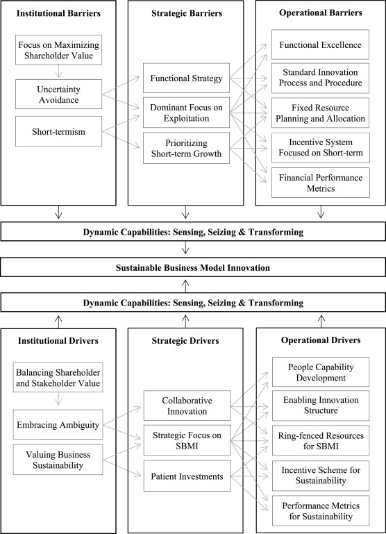 Barriers And Drivers To Sustainable Business Model Innovation Organization Design And Dynamic Capabilities Sciencedirect