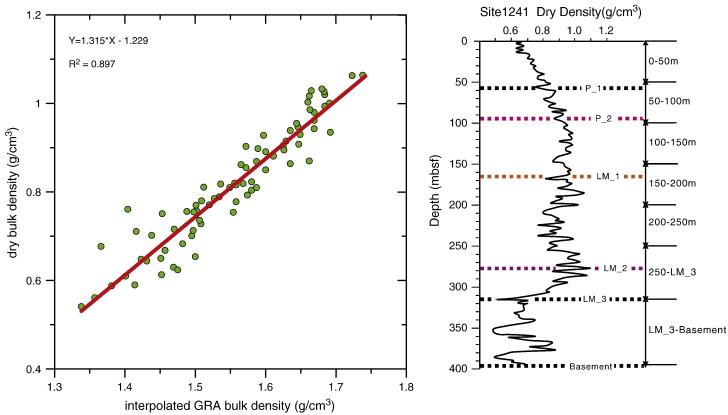 Late Miocene to Pleistocene sedimentation and sediment transport on