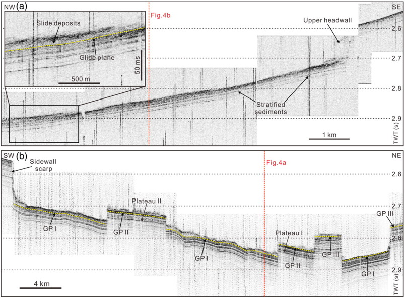 Morphology, age and sediment dynamics of the upper headwall
