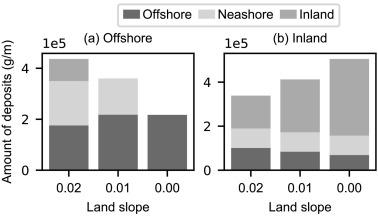 Tsunami inundation, sediment transport, and deposition