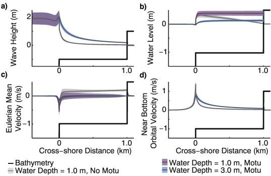 Exploring carbonate reef flat hydrodynamics and potential