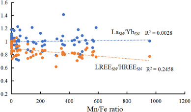 Fine scale study of major and trace elements in the Fe-Mn