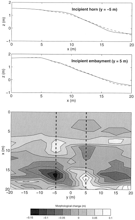 Morphological Evolution Of Beach Cusps And Associated Swash