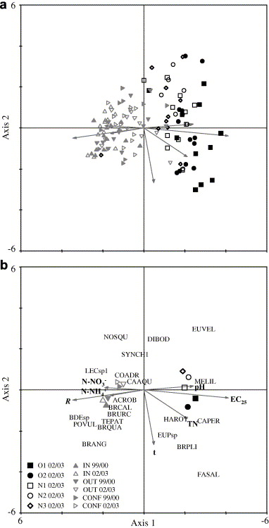 Short term effects of changes in water management on the cca ordination diagram triplot showing the position of a all samples and b the zooplankton taxa and the centroids of every sampling site in relation to ccuart Choice Image