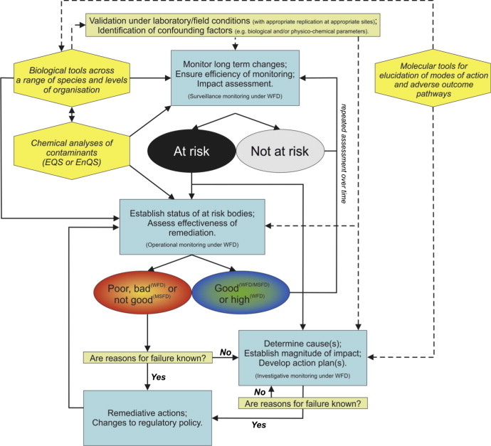 Applications of biological tools or biomarkers in aquatic