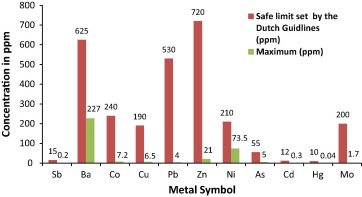 Distribution of heavy metals in the coastal area of Abu