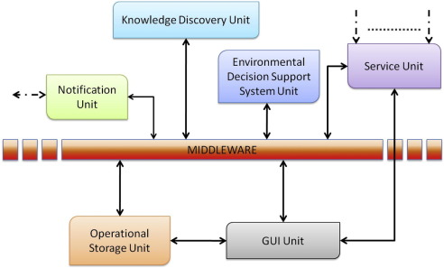 A proactive system for maritime environment monitoring