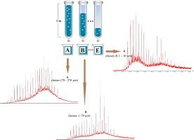 Characterisation of the dynamics of organic contaminants (n-alkanes