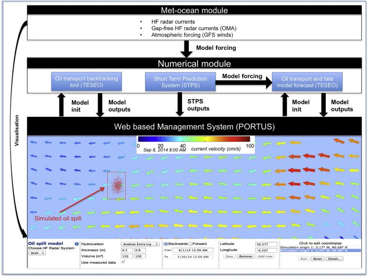 Operational oil spill trajectory modelling using HF radar