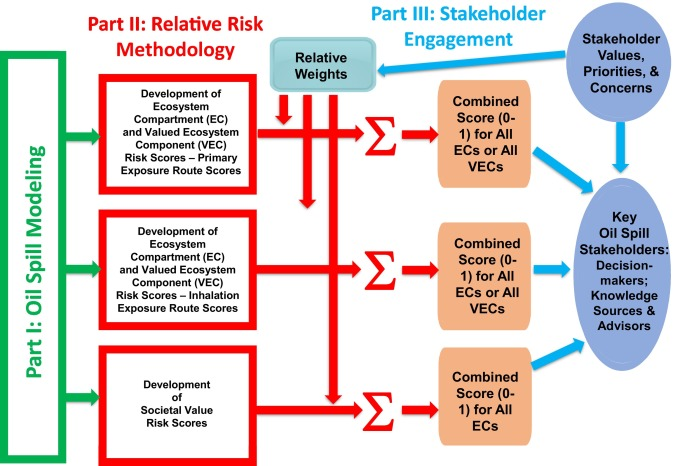 Comparative Risk Assessment Of Spill Response Options For A