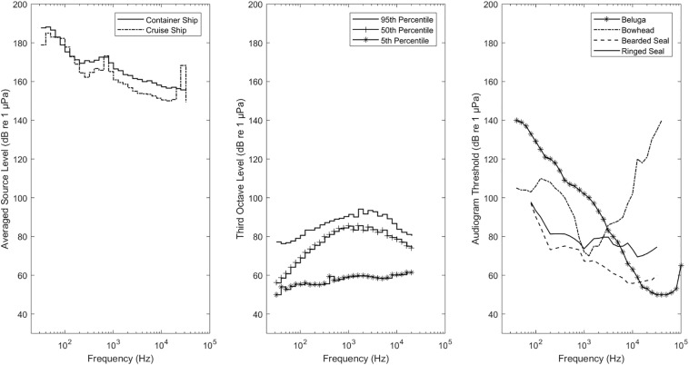 Assessing vessel slowdown for reducing auditory masking for