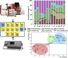 First report of geochemical fractionation distribution