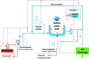 Synthetic lipids as a biocide candidate for disinfection of