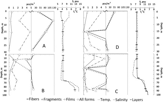 Microplastic content variation in water column: The