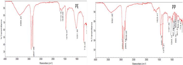 Abundance, characteristics and surface degradation features