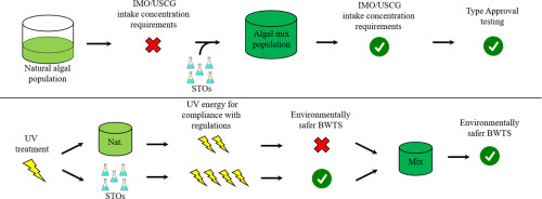 How To Test A Ballast >> Use Of Standard Test Organisms For Sound Validation Of Uv Based