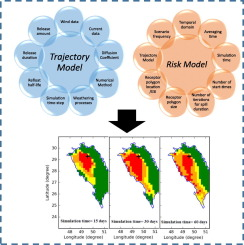 A new stochastic oil spill risk assessment model for Persian