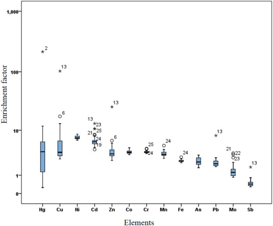 Ecological risk of potentially toxic elements (PTEs) in