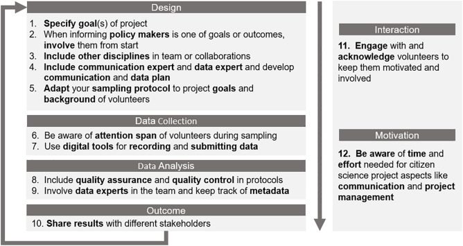 Making citizen science count: Best practices and challenges