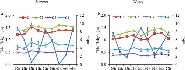 Structural variation of coloured dissolved organic matter