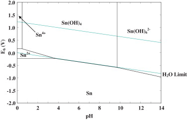 Application of eh ph diagram for room temperature precipitation of pourbaix diagram of sn h2o system at 25 c ccuart