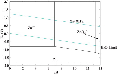 Application of eh ph diagram for room temperature precipitation of pourbaix diagram of zn h2o system at 25 c ccuart