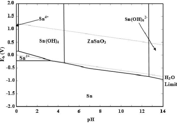Application of eh ph diagram for room temperature precipitation of pourbaix diagram of zn sn h2o system at 25 c for 001 molar concentration of zn2 and sn4 ccuart