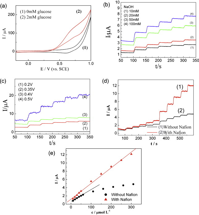 In situ growth of copper nanocrystals from carbonaceous ...