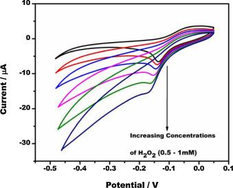 Amperometric sensing of hydrogen peroxide using glassy