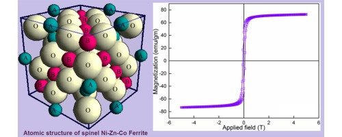 Effect of cation distribution on the magnetic and hyperfine behaviour of  nanocrystalline Co doped Ni–Zn ferrite (Ni0.4Zn0.4Co0.2Fe2O4) -  ScienceDirect