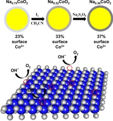 Investigating the origin of Co(IV)'s high electrocatalytic