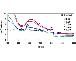 Structural and optical properties of lithium tetraborate