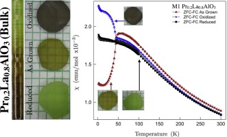 Single crystal growth and variation of thermodynamic and
