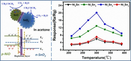 Synthesis and gas sensing properties of NiO/SnO2 hierarchical