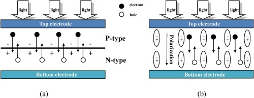 Bismuth ferrite materials for solar cells: Current status and