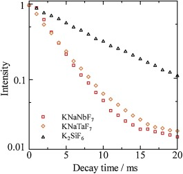 Hydrothermal synthesis and crystal structure of new red