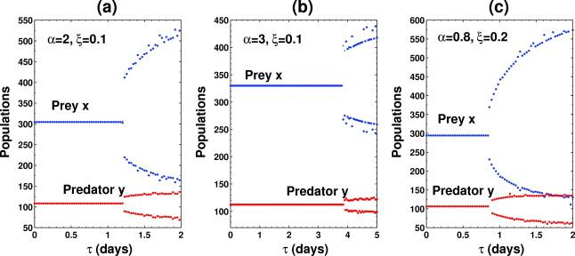 Effects of additional food in a delayed predator–prey model