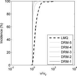 The dimensional reduction method for identification of