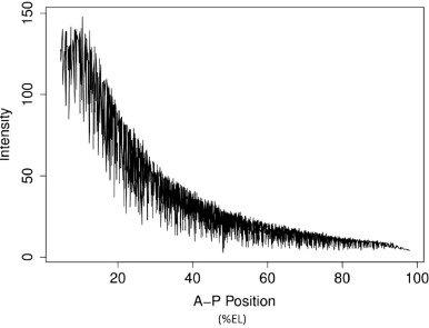 Signal Extraction: Efficient Estimation, 'Unit Root-Tests and Early Detection of Turning Points