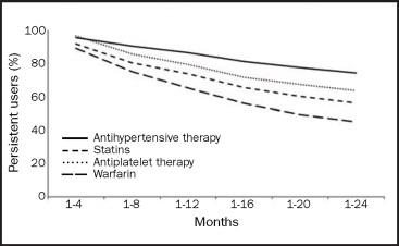 Medication Adherence Who Cares Sciencedirect