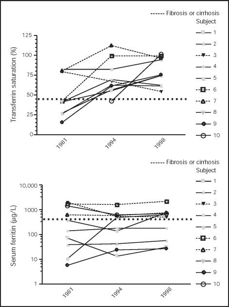 Evolution of Untreated Hereditary Hemochromatosis in the