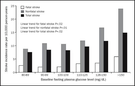 Age-adjusted stroke event rates per 10,000 person-years according to  baseline fasting plasma glucose (FPG) level. The number of men (and cases)  across the ...