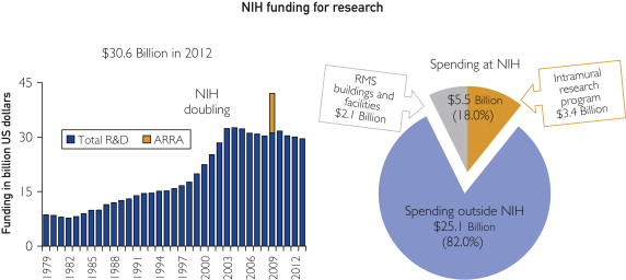 National Institutes of Health: A Catalyst in Advancing Regenerative