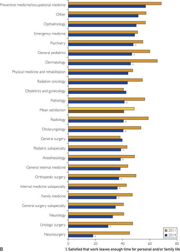 Changes in Burnout and Satisfaction With Work-Life Balance